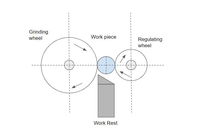 Figure 2 – The Working Mechanism of Centerless Grinding Process