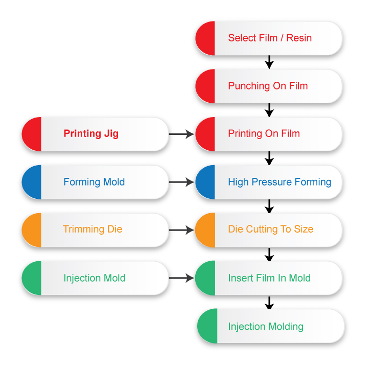 in-Mold-Decoration-Process-IMD